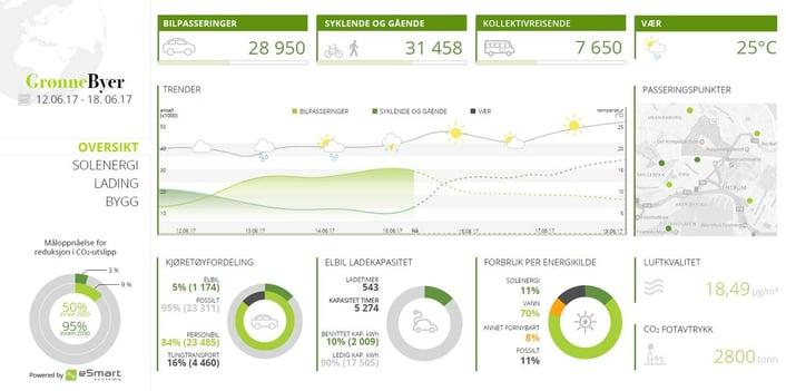 Grønne byer klimabarometer.jpeg