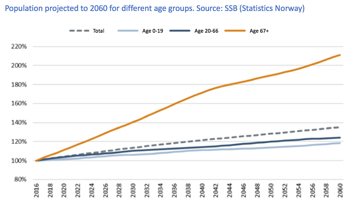 Population projected to 2060 for different age groups. Source - SSB (Statistics Norway).png