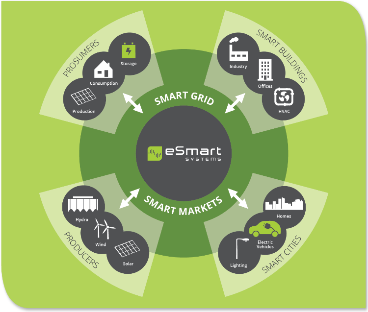 Smart Grid (C)-Copyrighted eSmart Systems